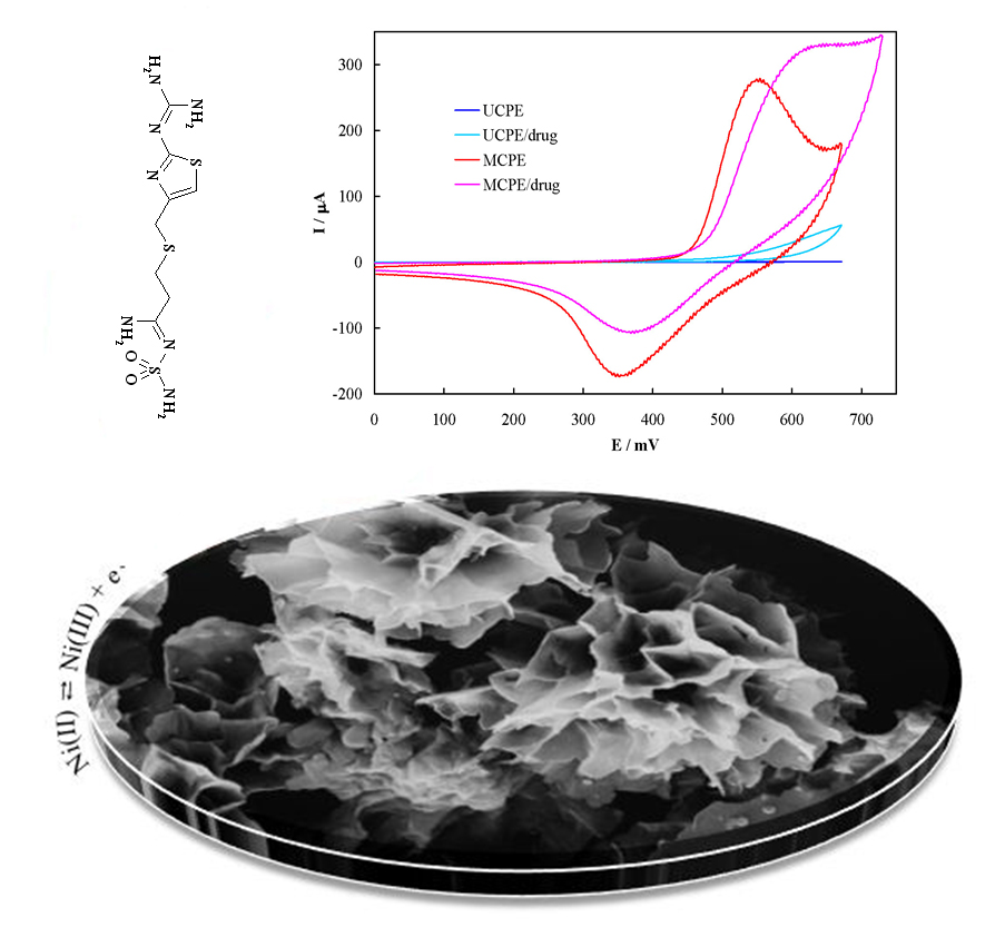 Synthesis of Flower-like Nickel Hydroxide Nanosheets and Application in Electrochemical Determination of Famotidine